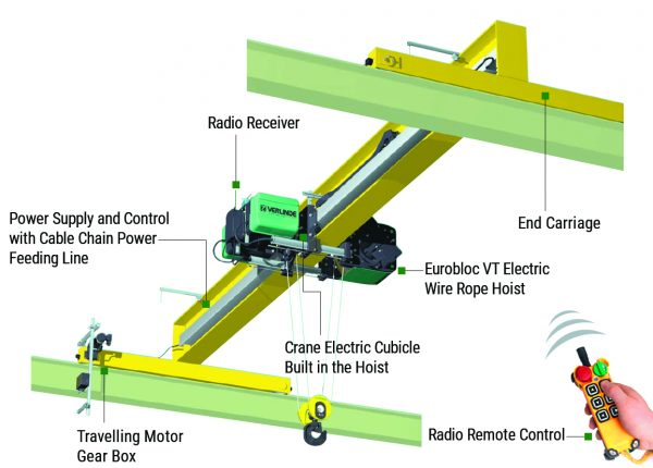 Overhead Crane Kits End Carriages, Power Supply, Hoists