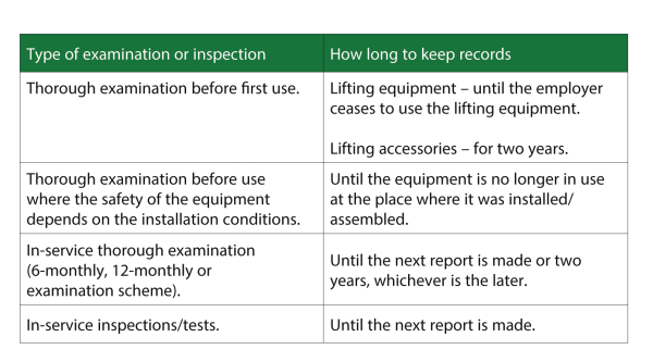 Record Keeping for LOLER Inspections