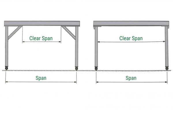How to measure the span of a gantry