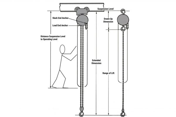 Manual Chain Hoist Suspension Level