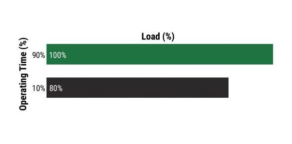 Very Heavy Load Spectrum FEM Hoist Duty Classification